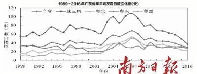粤生态气象监测公报发布 去年灰霾日数为28年来新低