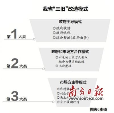 """我省""""三旧""""改造税收指引出台"""