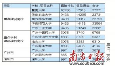 粤12所高校获15亿支持