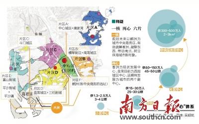 珠海产业结构图