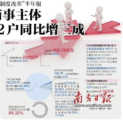 新版营业执照,其申请成立的鹤山市达飞建设工程有限公司注册资本仅1元