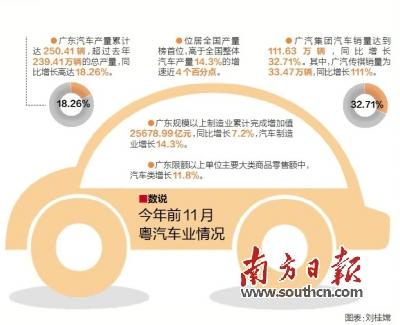 汽车产业结构更为优化