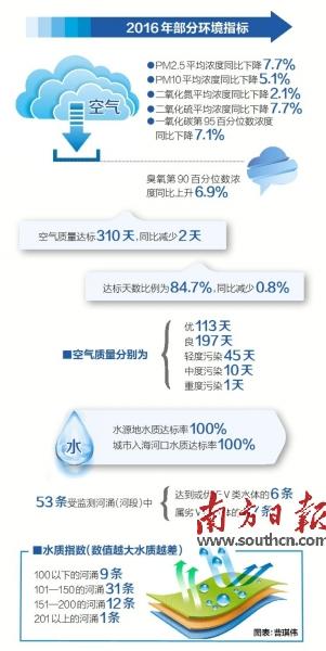 广州公布去年环保成绩单,多项空气指标向好,