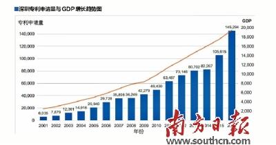 深圳累计PCT专利全球第二 企业出海布局战略意图明显