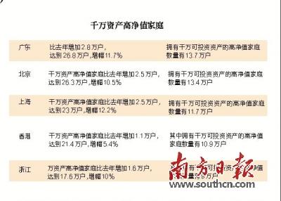 广东拥有全国最多千万资产家庭
