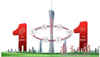 近日,粤港澳大湾区研究院发布了《2017年中国城市营商环境报告》