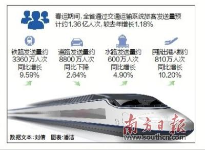 粤预计春运40天发送旅客约1.36亿人次