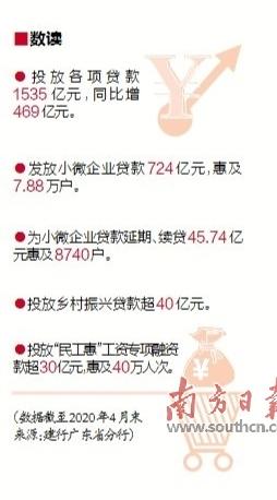 """广东建行 以金融力量护航""""六稳""""""""六保"""""""